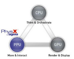 PhysX Principles From AGEIA